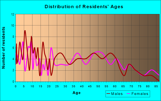 Age and Sex of Residents in zip code 62316