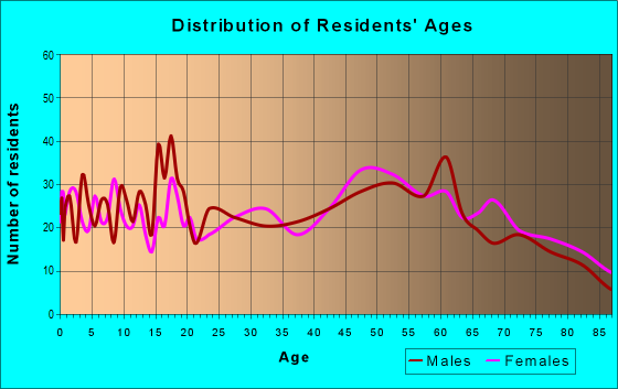 Age and Sex of Residents in zip code 62321