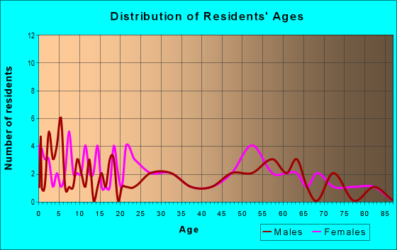 Age and Sex of Residents in zip code 62345