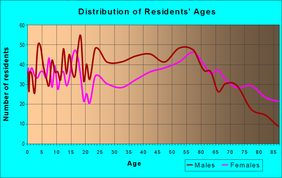 Age and Sex of Residents in zip code 62363