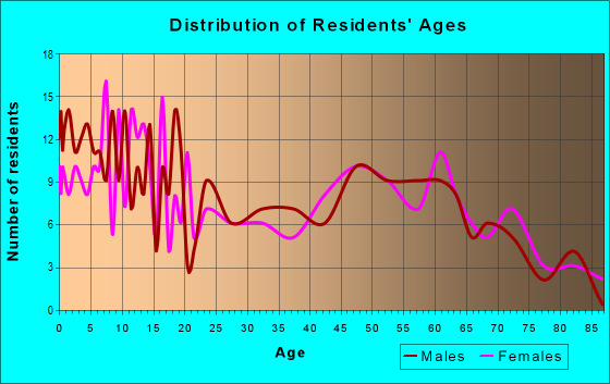 Age and Sex of Residents in zip code 62367