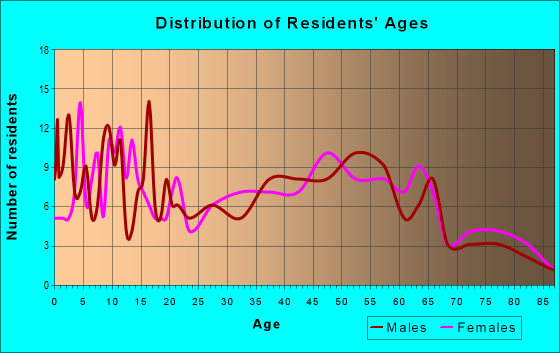 Age and Sex of Residents in zip code 62376