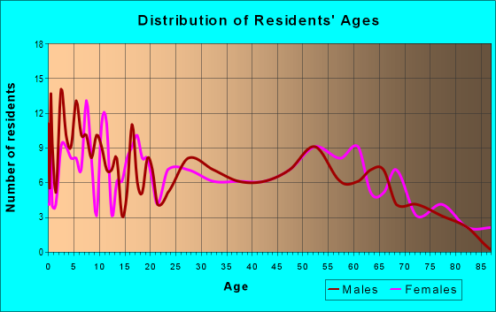 Age and Sex of Residents in zip code 62422