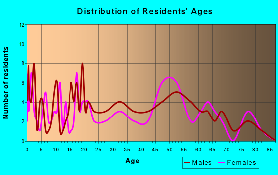 Age and Sex of Residents in zip code 62436