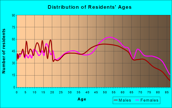 Age and Sex of Residents in zip code 62439