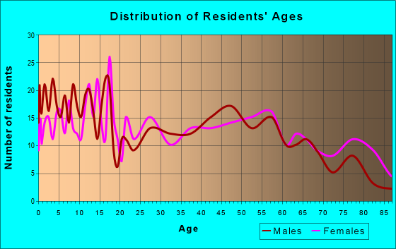 Age and Sex of Residents in zip code 62458