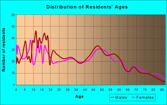 Age and Sex of Residents in zip code 62467