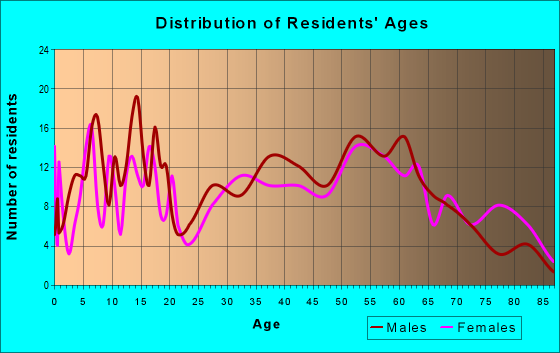 Age and Sex of Residents in zip code 62476