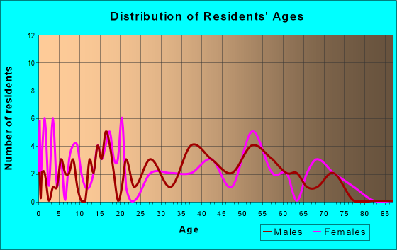 Age and Sex of Residents in zip code 62478