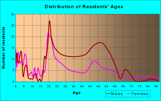 Age and Sex of Residents in zip code 62523