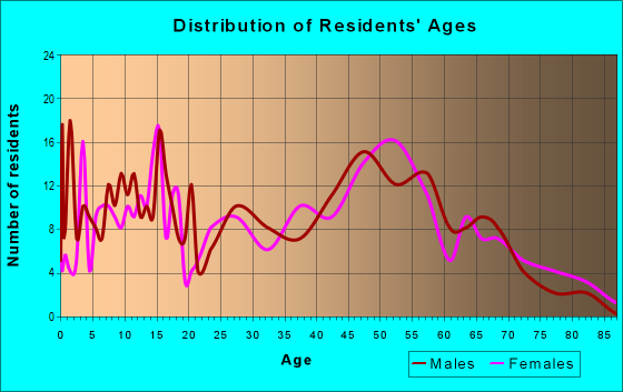 Age and Sex of Residents in zip code 62530