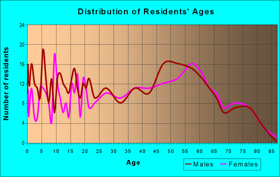 Age and Sex of Residents in zip code 62531