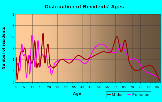 Age and Sex of Residents in zip code 62534
