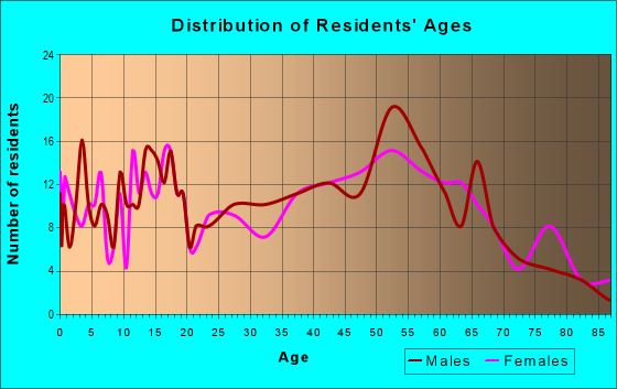 Age and Sex of Residents in zip code 62544