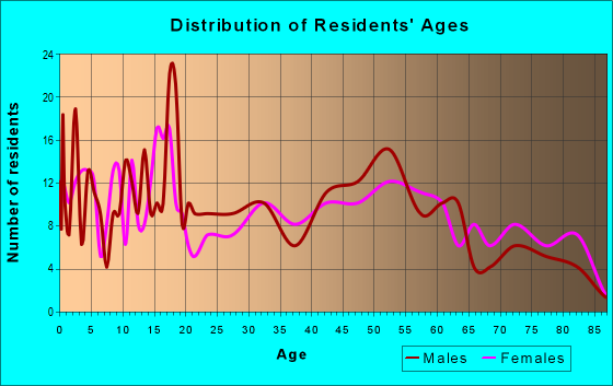 Age and Sex of Residents in zip code 62546