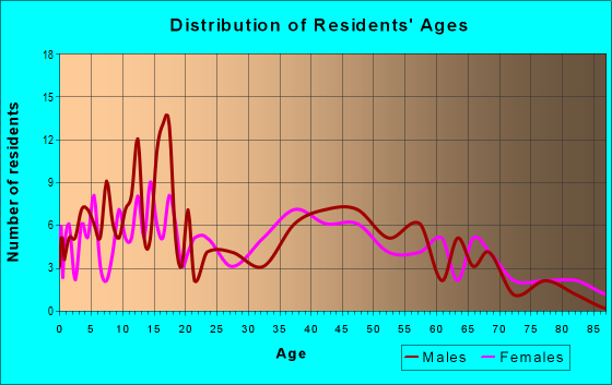 Age and Sex of Residents in zip code 62551