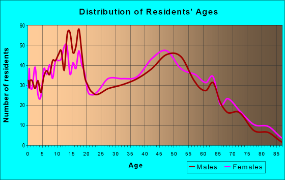 Age and Sex of Residents in zip code 62561