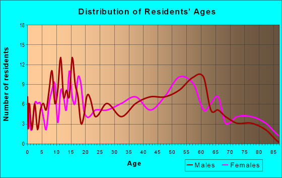 Age and Sex of Residents in zip code 62611