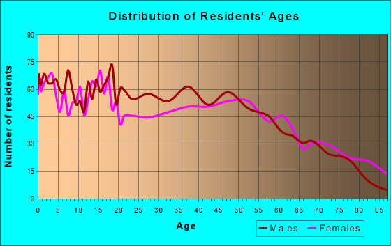 Age and Sex of Residents in zip code 62618