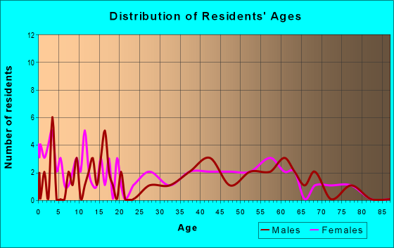 Age and Sex of Residents in zip code 62639