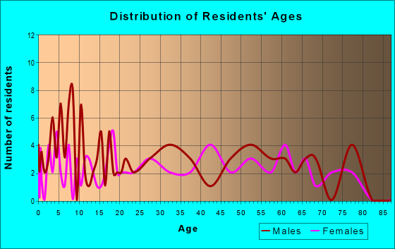 Age and Sex of Residents in zip code 62649