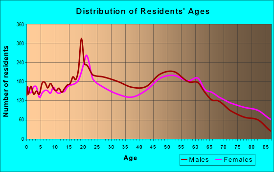 Age and Sex of Residents in zip code 62650