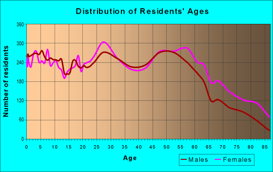 Age and Sex of Residents in zip code 62702