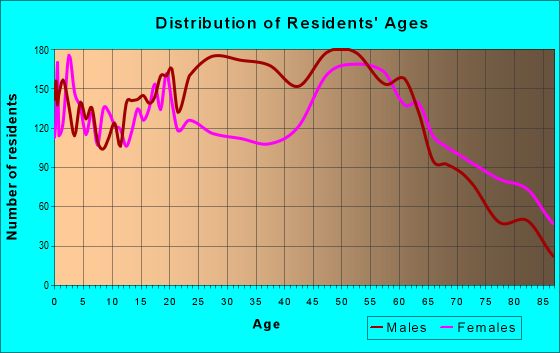 Age and Sex of Residents in zip code 62801