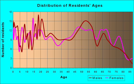 Age and Sex of Residents in zip code 62824