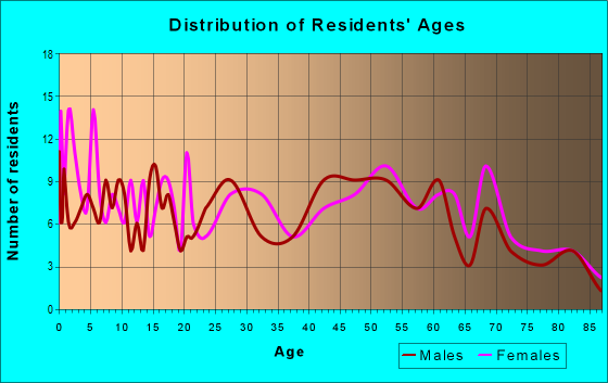 Age and Sex of Residents in zip code 62827