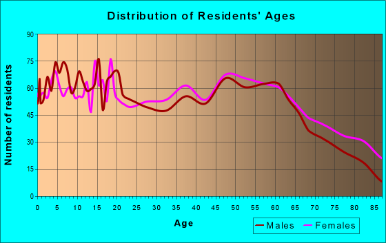 Age and Sex of Residents in zip code 62832