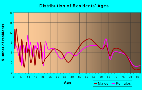 Age and Sex of Residents in zip code 62835