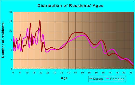 Age and Sex of Residents in zip code 62849