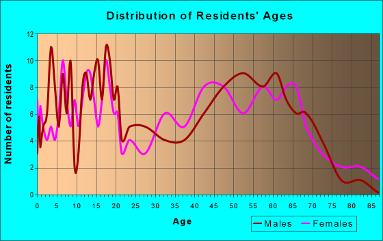 Age and Sex of Residents in zip code 62853