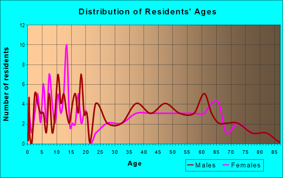 Age and Sex of Residents in zip code 62860
