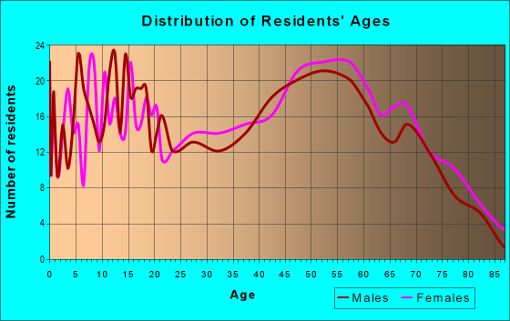Age and Sex of Residents in zip code 62869