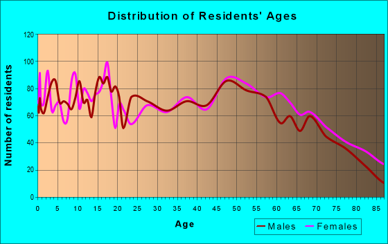 Age and Sex of Residents in zip code 62881