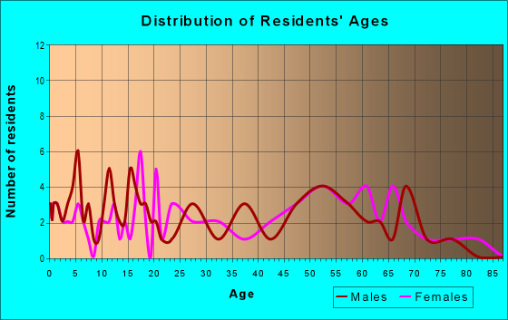 Age and Sex of Residents in zip code 62886