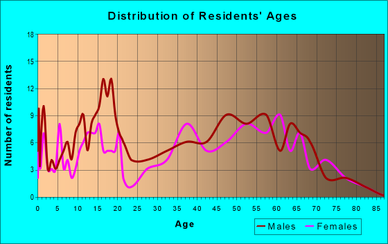 Age and Sex of Residents in zip code 62893