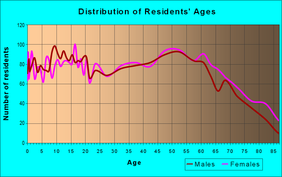 Age and Sex of Residents in zip code 62896