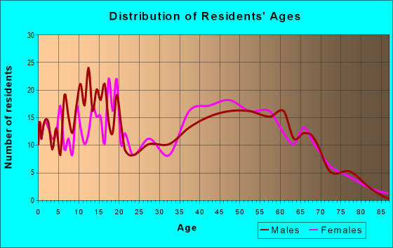 Age and Sex of Residents in zip code 62898