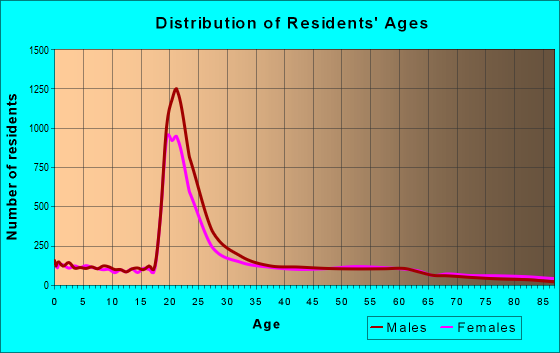 Age and Sex of Residents in zip code 62901