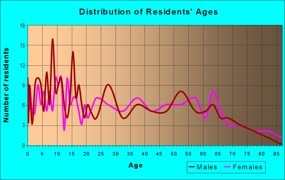 Age and Sex of Residents in zip code 62916