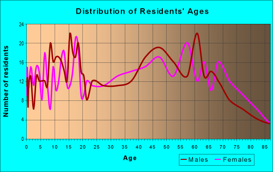 Age and Sex of Residents in zip code 62917