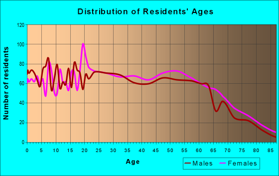 Age and Sex of Residents in zip code 62918