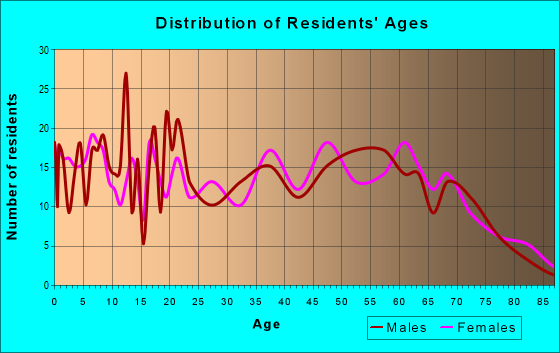 Age and Sex of Residents in zip code 62926