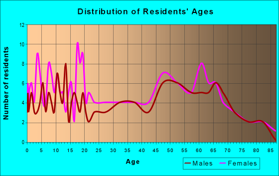 Age and Sex of Residents in zip code 62941