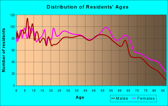 Age and Sex of Residents in zip code 62948