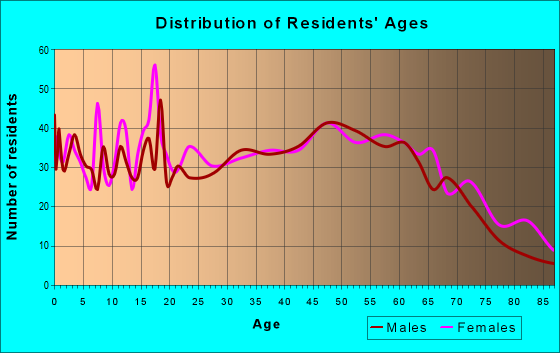 Age and Sex of Residents in zip code 62951