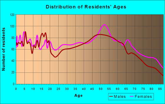 Age and Sex of Residents in zip code 62960